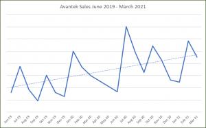 June 2019 - August 2021 Growth Chart for Avantek